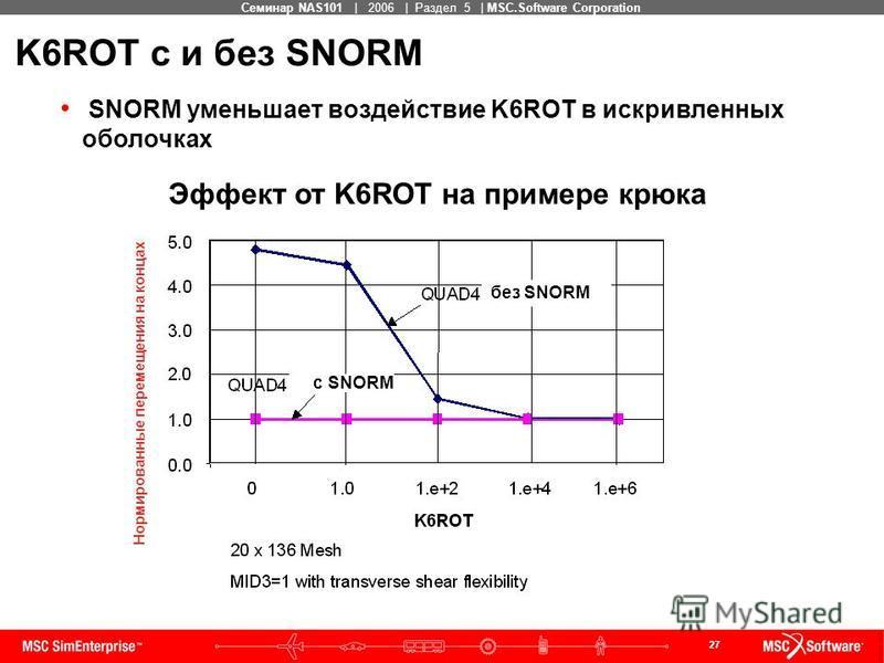 27 MSC Confidential Семинар NAS101 | 2006 | Раздел 5 | MSC.Software Corporation K6ROT с и без SNORM SNORM уменьшает воздействие K6ROT в искривленных оболочках Эффект от K6ROT на примере крюка Нормированные перемещения на концах без SNORM с SNORM