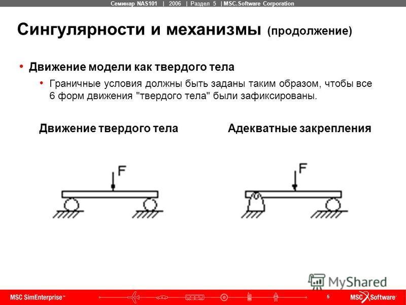 5 MSC Confidential Семинар NAS101 | 2006 | Раздел 5 | MSC.Software Corporation Сингулярности и механизмы (продолжение) Движение модели как твердого тела Граничные условия должны быть заданы таким образом, чтобы все 6 форм движения