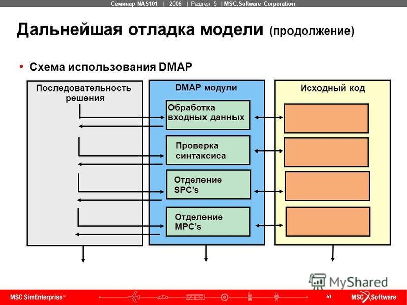 51 MSC Confidential Семинар NAS101 | 2006 | Раздел 5 | MSC.Software Corporation Дальнейшая отладка модели (продолжение) Схема использования DMAP Последовательность решения Исходный код DMAP модули Обработка входных данных Проверка синтаксиса Отделени