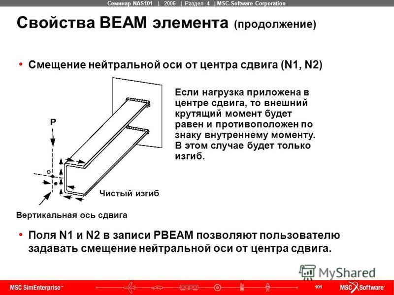 101 MSC Confidential Семинар NAS101 | 2006 | Раздел 4 | MSC.Software Corporation Свойства BEAM элемента (продолжение) Смещение нейтральной оси от центра сдвига (N1, N2) Поля N1 и N2 в записи PBEAM позволяют пользователю задавать смещение нейтральной