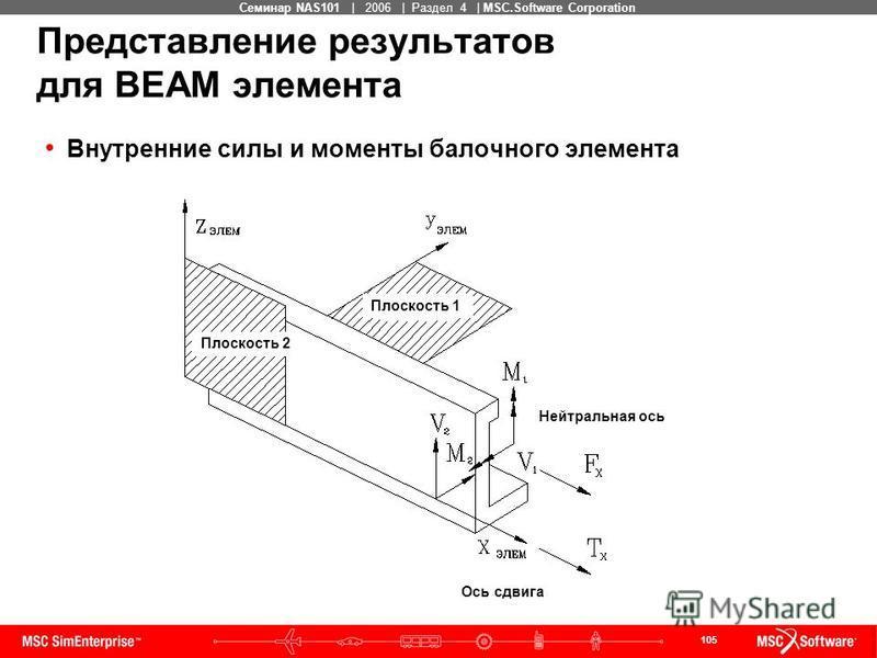 105 MSC Confidential Семинар NAS101 | 2006 | Раздел 4 | MSC.Software Corporation Представление результатов для BEAM элемента Внутренние силы и моменты балочного элемента Плоскость 1 Плоскость 2 Нейтральная ось Ось сдвига