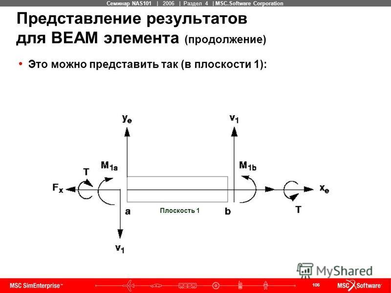 106 MSC Confidential Семинар NAS101 | 2006 | Раздел 4 | MSC.Software Corporation Представление результатов для BEAM элемента (продолжение) Это можно представить так (в плоскости 1): Плоскость 1