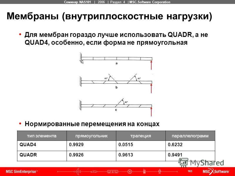 163 MSC Confidential Семинар NAS101 | 2006 | Раздел 4 | MSC.Software Corporation Мембраны (внутриплоскостные нагрузки) Для мембран гораздо лучше использовать QUADR, а не QUAD4, особенно, если форма не прямоугольная Нормированные перемещения на концах