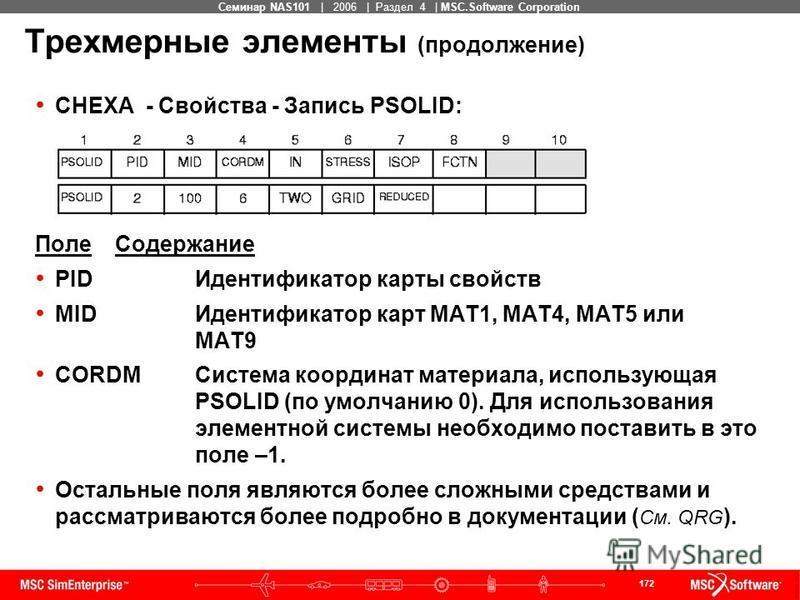 172 MSC Confidential Семинар NAS101 | 2006 | Раздел 4 | MSC.Software Corporation Трехмерные элементы (продолжение) CHEXA - Свойства - Запись PSOLID: Поле Содержание PIDИдентификатор карты свойств MIDИдентификатор карт MAT1, MAT4, MAT5 или MAT9 CORDMС