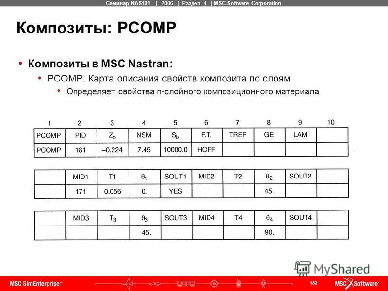 182 MSC Confidential Семинар NAS101 | 2006 | Раздел 4 | MSC.Software Corporation Композиты: PCOMP Композиты в MSC Nastran: PCOMP: Карта описания свойств композита по слоям Определяет свойства n-слойного композиционного материала