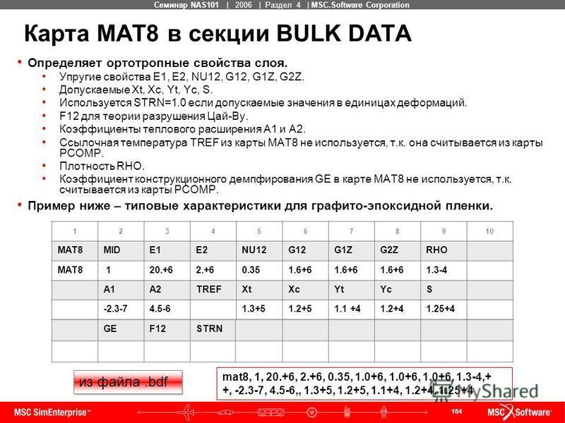 184 MSC Confidential Семинар NAS101 | 2006 | Раздел 4 | MSC.Software Corporation Карта MAT8 в секции BULK DATA Определяет ортотропные свойства слоя. Упругие свойства E1, E2, NU12, G12, G1Z, G2Z. Допускаемые Xt, Xc, Yt, Yc, S. Используется STRN=1.0 ес