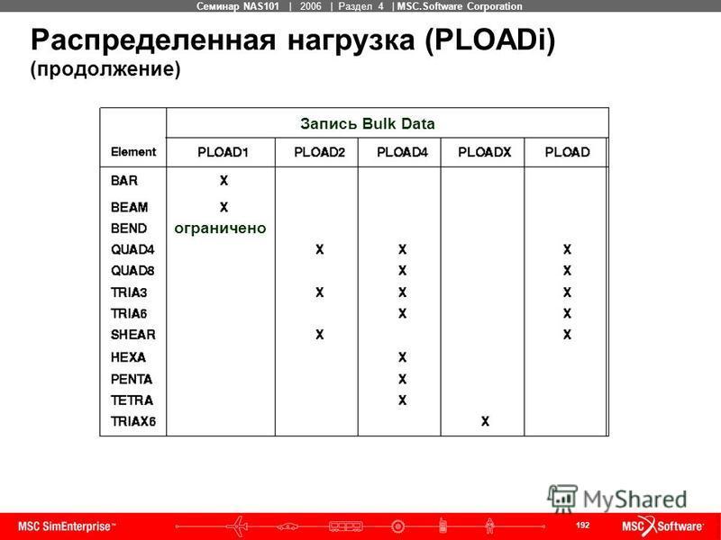 192 MSC Confidential Семинар NAS101 | 2006 | Раздел 4 | MSC.Software Corporation Распределенная нагрузка (PLOADi) (продолжение) Запись Bulk Data ограничено