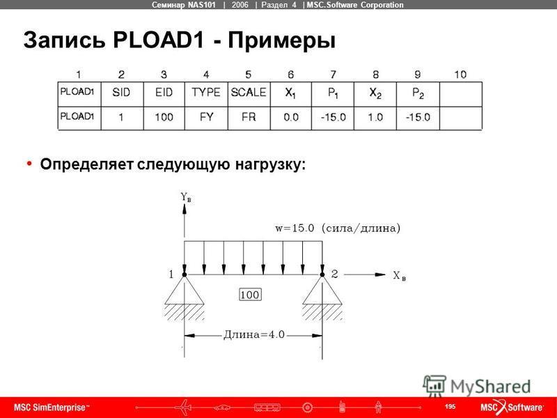 195 MSC Confidential Семинар NAS101 | 2006 | Раздел 4 | MSC.Software Corporation Запись PLOAD1 - Примеры Определяет следующую нагрузку:
