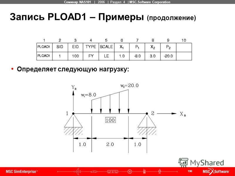 196 MSC Confidential Семинар NAS101 | 2006 | Раздел 4 | MSC.Software Corporation Запись PLOAD1 – Примеры (продолжение) Определяет следующую нагрузку: