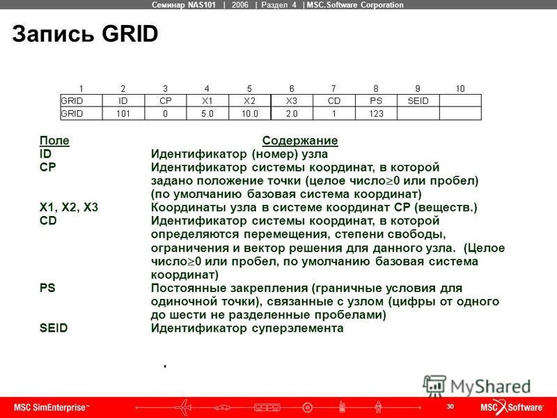 30 MSC Confidential Семинар NAS101 | 2006 | Раздел 4 | MSC.Software Corporation Запись GRID Поле Содержание IDИдентификатор (номер) узла CPИдентификатор системы координат, в которой задано положение точки (целое число 0 или пробел) (по умолчанию базо