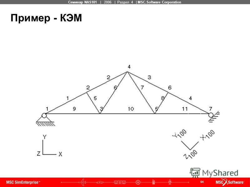64 MSC Confidential Семинар NAS101 | 2006 | Раздел 4 | MSC.Software Corporation Пример - КЭМ
