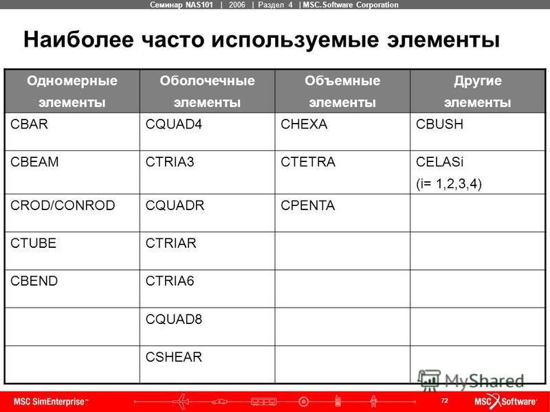 72 MSC Confidential Семинар NAS101 | 2006 | Раздел 4 | MSC.Software Corporation Одномерные элементы Оболочечные элементы Объемные элементы Другие элементы CBARCQUAD4CHEXACBUSH CBEAMCTRIA3CTETRACELASi (i= 1,2,3,4) CROD/CONRODCQUADRCPENTA CTUBECTRIAR C