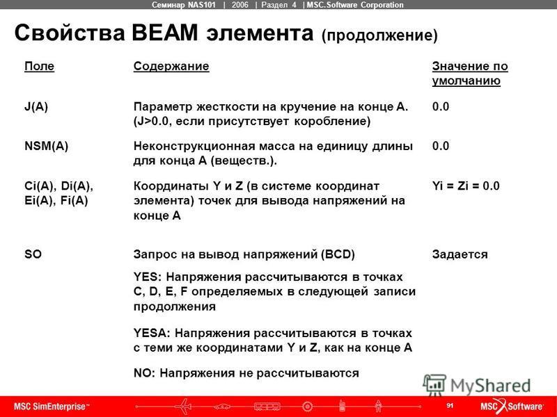 91 MSC Confidential Семинар NAS101 | 2006 | Раздел 4 | MSC.Software Corporation Свойства BEAM элемента (продолжение) Поле СодержаниеЗначение по умолчанию J(A)Параметр жесткости на кручение на конце A. (J>0.0, если присутствует коробление) 0.0 NSM(A)Н