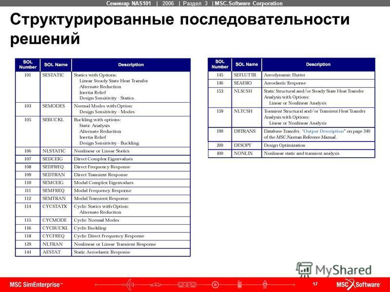 17 MSC Confidential Семинар NAS101 | 2006 | Раздел 3 | MSC.Software Corporation Структурированные последовательности решений
