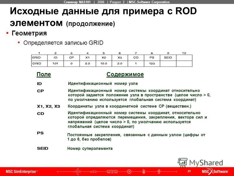 23 MSC Confidential Семинар NAS101 | 2006 | Раздел 2 | MSC.Software Corporation Исходные данные для примера с ROD элементом (продолжение) Геометрия Определяется записью GRID Поле Содержимое Идентификационный номер узла Идентификационный номер системы