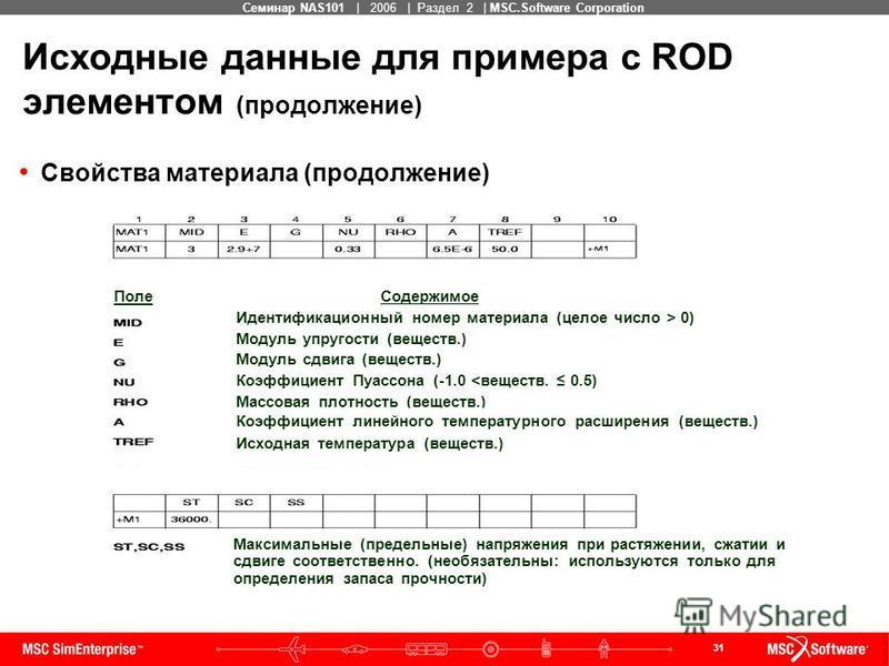 31 MSC Confidential Семинар NAS101 | 2006 | Раздел 2 | MSC.Software Corporation Исходные данные для примера с ROD элементом (продолжение) Свойства материала (продолжение) Поле Содержимое Идентификационный номер материала (целое число > 0) Модуль упру