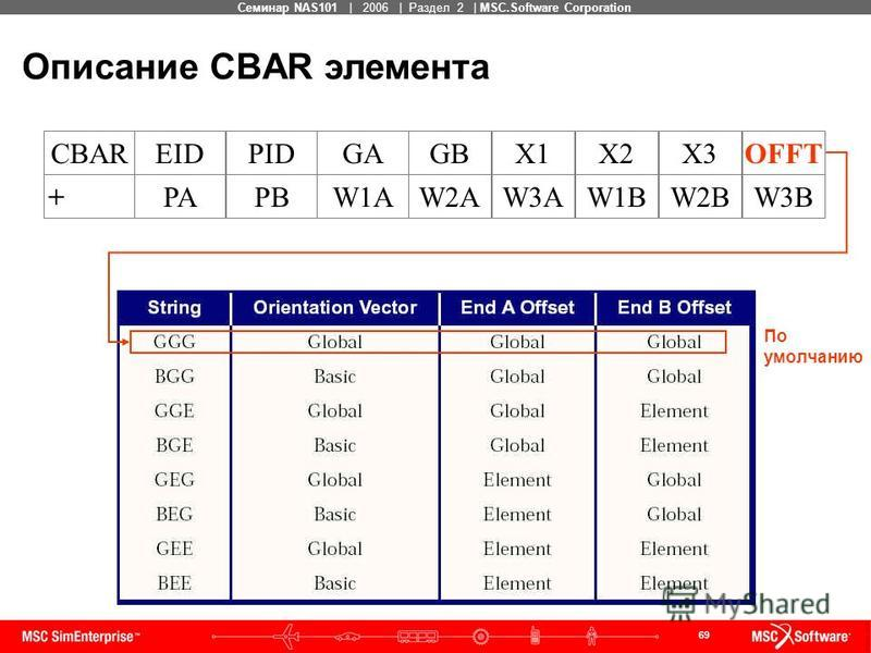 69 MSC Confidential Семинар NAS101 | 2006 | Раздел 2 | MSC.Software Corporation Описание CBAR элемента W3BW1BW3A+W2BW2APBPAW1A OFFTX2X1CBARX3GBPIDEIDGA По умолчанию