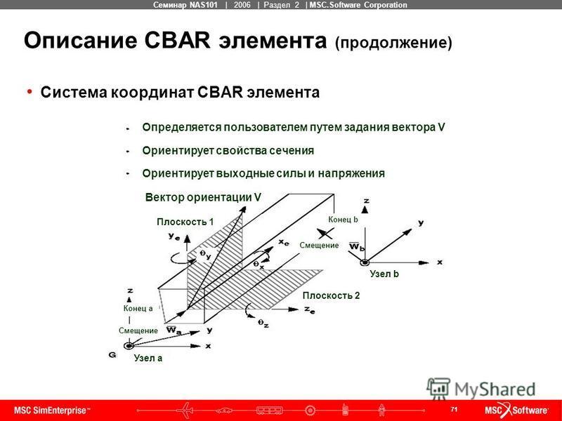 71 MSC Confidential Семинар NAS101 | 2006 | Раздел 2 | MSC.Software Corporation Описание CBAR элемента (продолжение) Система координат CBAR элемента Определяется пользователем путем задания вектора V Ориентирует свойства сечения Ориентирует выходные