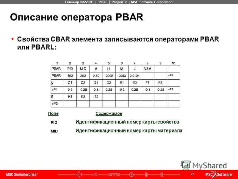 77 MSC Confidential Семинар NAS101 | 2006 | Раздел 2 | MSC.Software Corporation Описание оператора PBAR Свойства CBAR элемента записываются операторами PBAR или PBARL: $ $ Поле Содержимое Идентификационный номер карты свойства Идентификационный номер