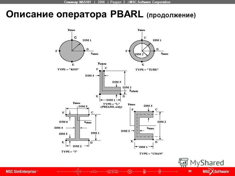 88 MSC Confidential Семинар NAS101 | 2006 | Раздел 2 | MSC.Software Corporation Описание оператора PBARL (продолжение)