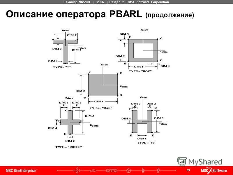 89 MSC Confidential Семинар NAS101 | 2006 | Раздел 2 | MSC.Software Corporation Описание оператора PBARL (продолжение)