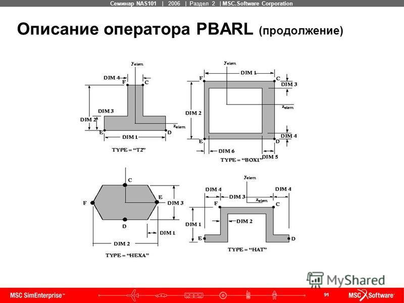 91 MSC Confidential Семинар NAS101 | 2006 | Раздел 2 | MSC.Software Corporation Описание оператора PBARL (продолжение)