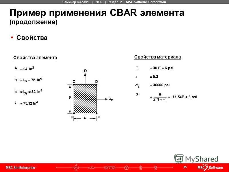 95 MSC Confidential Семинар NAS101 | 2006 | Раздел 2 | MSC.Software Corporation Пример применения CBAR элемента (продолжение) Свойства Свойства элемента Свойства материала