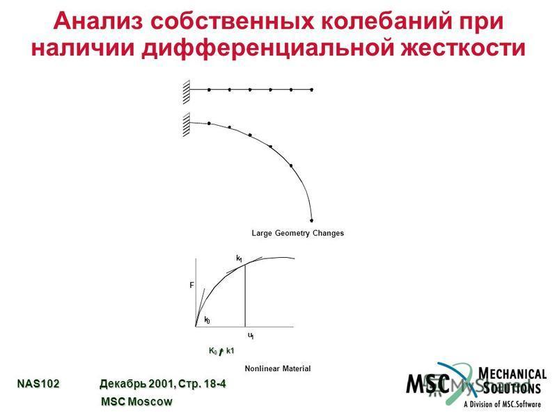 NAS102 Декабрь 2001, Стр. 18-4 MSC Moscow MSC Moscow Анализ собственных колебаний при наличии дифференциальной жесткости Large Geometry Changes u 1 Nonlinear Material k 1 F k 0 K 0 = k1