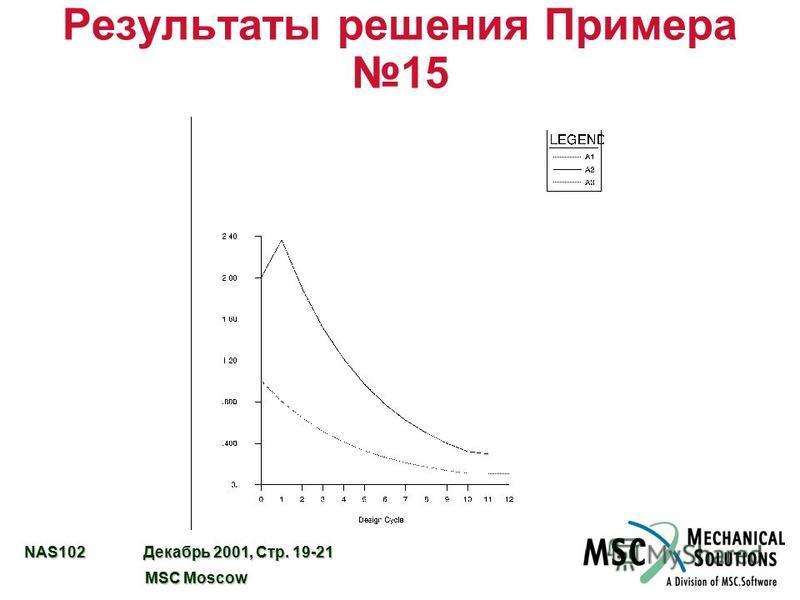 NAS102 Декабрь 2001, Стр. 19-21 MSC Moscow MSC Moscow Результаты решения Примера 15