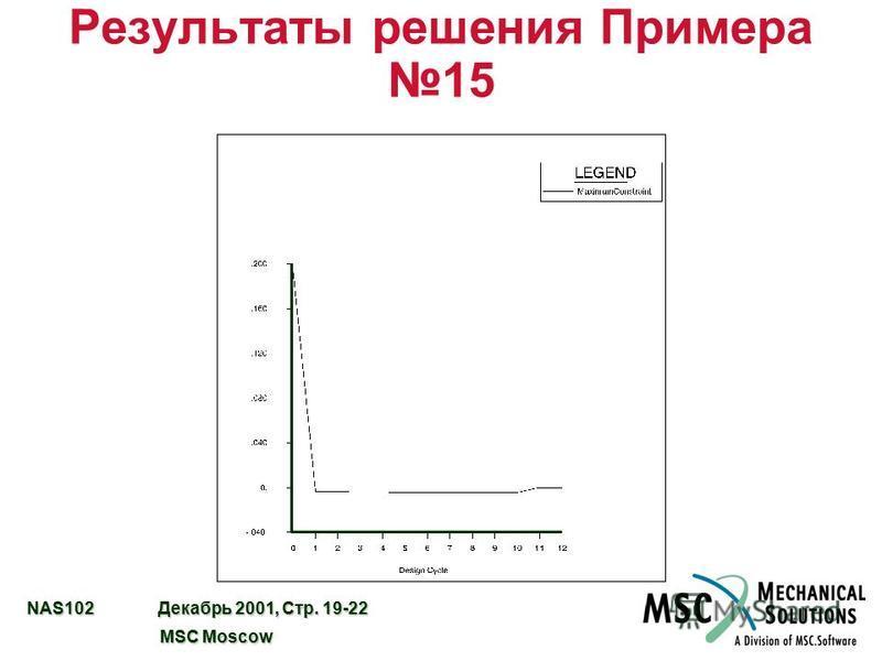 NAS102 Декабрь 2001, Стр. 19-22 MSC Moscow MSC Moscow Результаты решения Примера 15