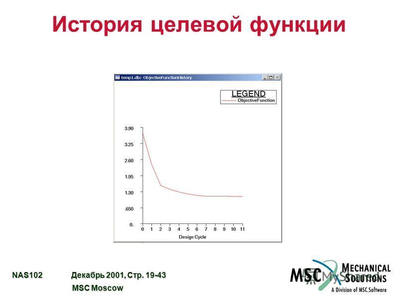 NAS102 Декабрь 2001, Стр. 19-43 MSC Moscow MSC Moscow История целевой функции