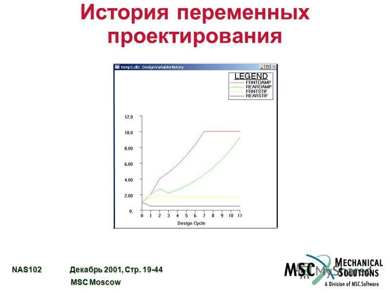 NAS102 Декабрь 2001, Стр. 19-44 MSC Moscow MSC Moscow История переменных проектирования