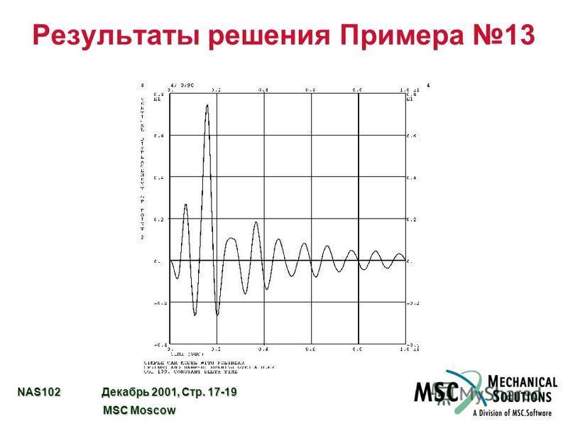 NAS102 Декабрь 2001, Стр. 17-19 MSC Moscow MSC Moscow Результаты решения Примера 13