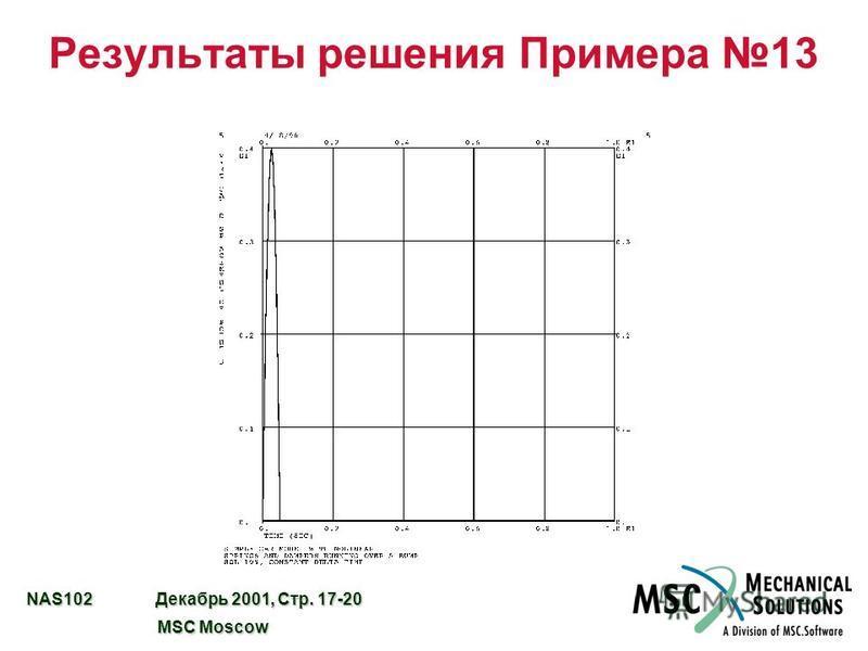 NAS102 Декабрь 2001, Стр. 17-20 MSC Moscow MSC Moscow Результаты решения Примера 13