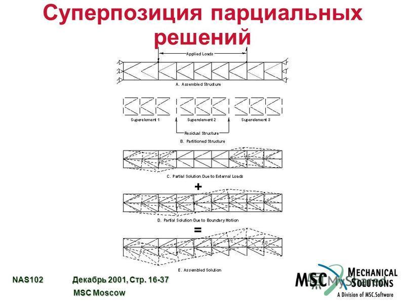 NAS102 Декабрь 2001, Стр. 16-37 MSC Moscow MSC Moscow Суперпозиция парциальных решений