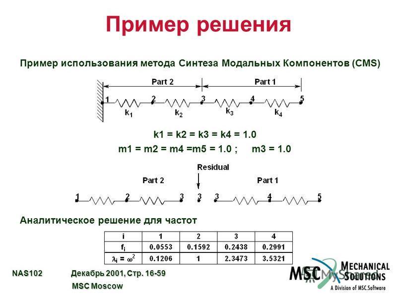 NAS102 Декабрь 2001, Стр. 16-59 MSC Moscow MSC Moscow Пример решения Пример использования метода Синтеза Модальных Компонентов (CMS) k1 = k2 = k3 = k4 = 1.0 m1 = m2 = m4 =m5 = 1.0 ; m3 = 1.0 Аналитическое решение для частот
