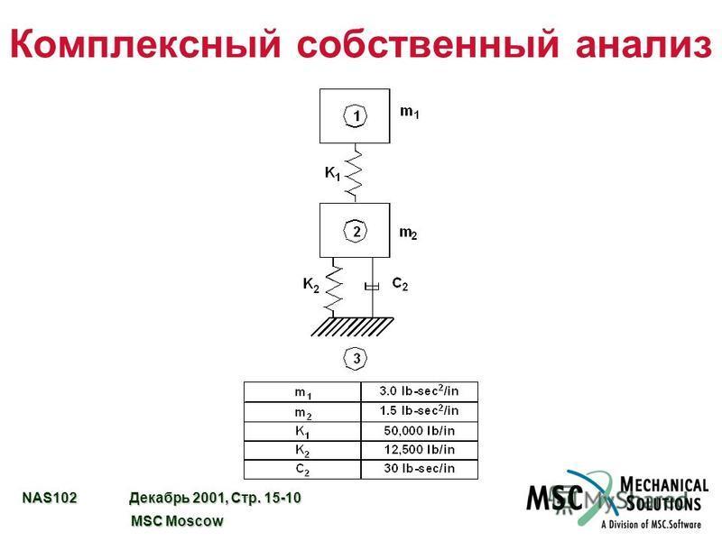 NAS102 Декабрь 2001, Стр. 15-10 MSC Moscow MSC Moscow Комплексный собственный анализ