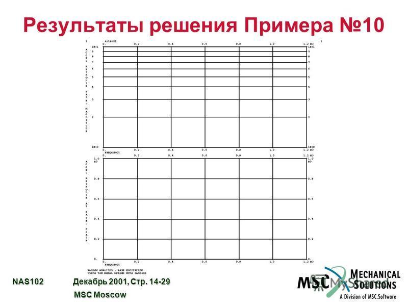 NAS102 Декабрь 2001, Стр. 14-29 MSC Moscow MSC Moscow Результаты решения Примера 10