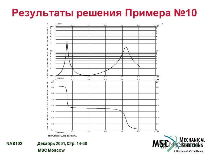 NAS102 Декабрь 2001, Стр. 14-30 MSC Moscow MSC Moscow Результаты решения Примера 10