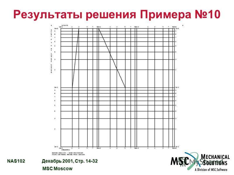 NAS102 Декабрь 2001, Стр. 14-32 MSC Moscow MSC Moscow Результаты решения Примера 10