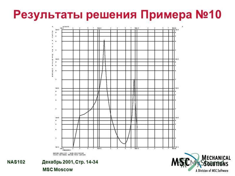 NAS102 Декабрь 2001, Стр. 14-34 MSC Moscow MSC Moscow Результаты решения Примера 10