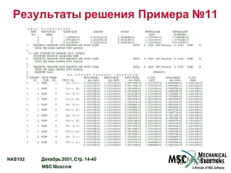 NAS102 Декабрь 2001, Стр. 14-40 MSC Moscow MSC Moscow Результаты решения Примера 11 R E A L E I G E N V A L U E S MODE EXTRACTION EIGENVALUE RADIANS CYCLES GENERALIZED GENERALIZED NO. ORDER MASS STIFFNESS 1 1 7.056994E+05 8.400591E+02 1.336996E+02 1.