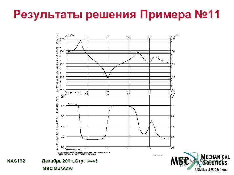 NAS102 Декабрь 2001, Стр. 14-43 MSC Moscow MSC Moscow Результаты решения Примера 11