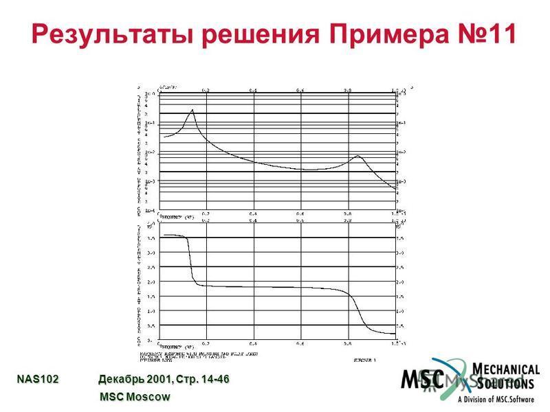 NAS102 Декабрь 2001, Стр. 14-46 MSC Moscow MSC Moscow Результаты решения Примера 11