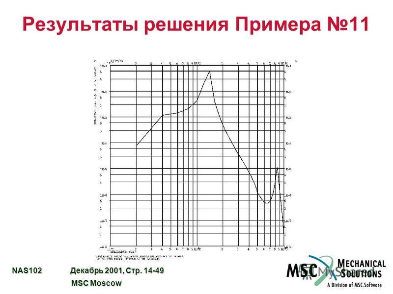 NAS102 Декабрь 2001, Стр. 14-49 MSC Moscow MSC Moscow Результаты решения Примера 11