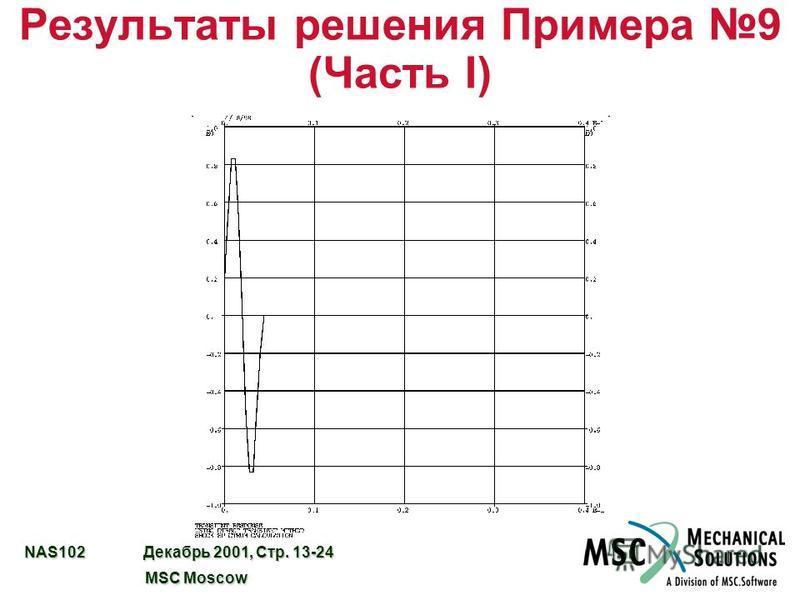 NAS102 Декабрь 2001, Стр. 13-24 MSC Moscow MSC Moscow Результаты решения Примера 9 (Часть I)