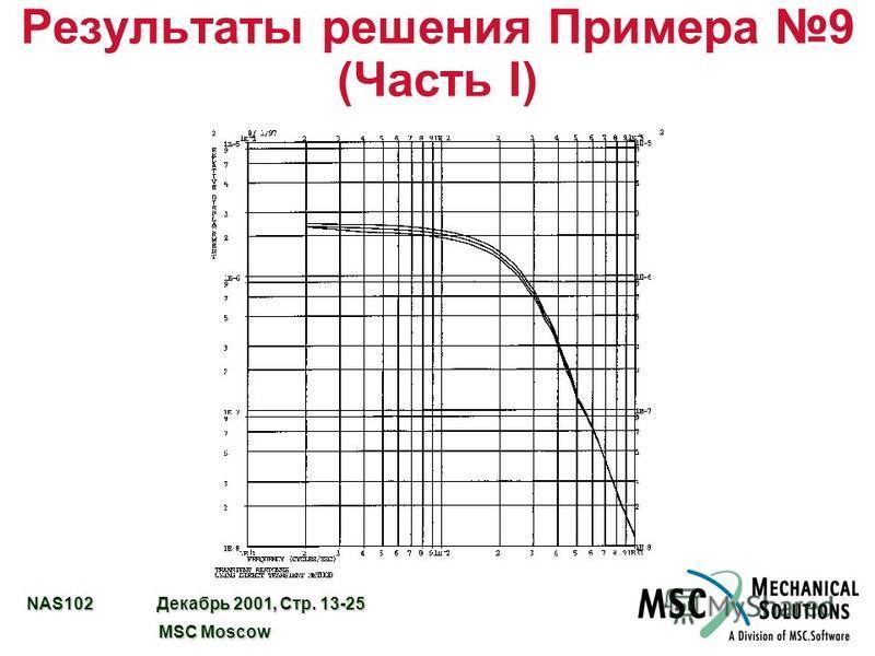 NAS102 Декабрь 2001, Стр. 13-25 MSC Moscow MSC Moscow Результаты решения Примера 9 (Часть I)