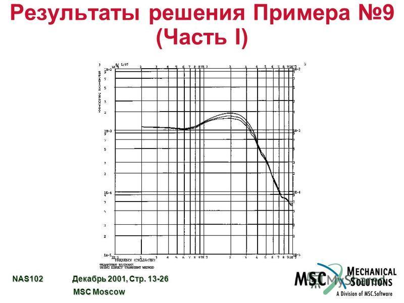 NAS102 Декабрь 2001, Стр. 13-26 MSC Moscow MSC Moscow Результаты решения Примера 9 (Часть I)