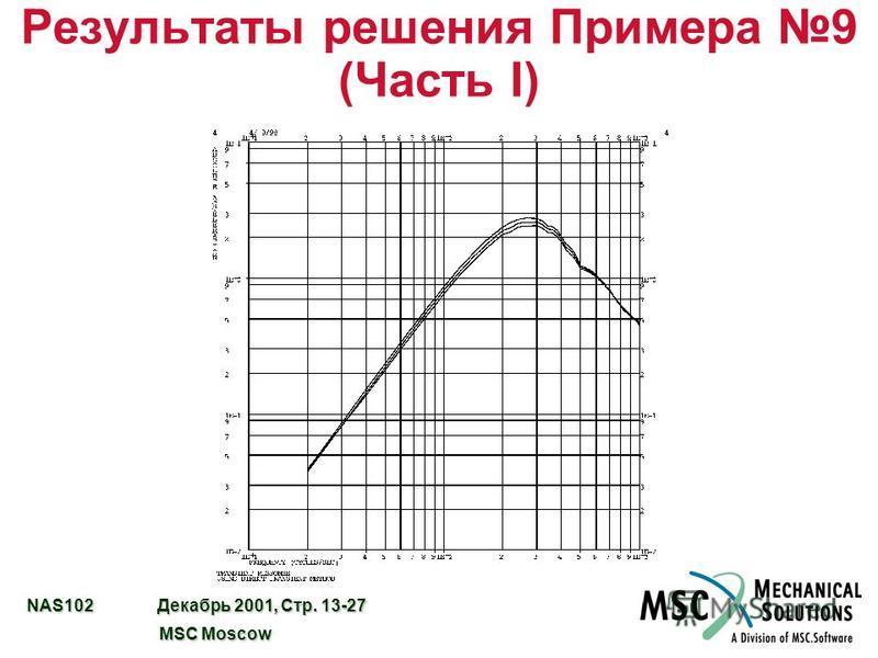 NAS102 Декабрь 2001, Стр. 13-27 MSC Moscow MSC Moscow Результаты решения Примера 9 (Часть I)