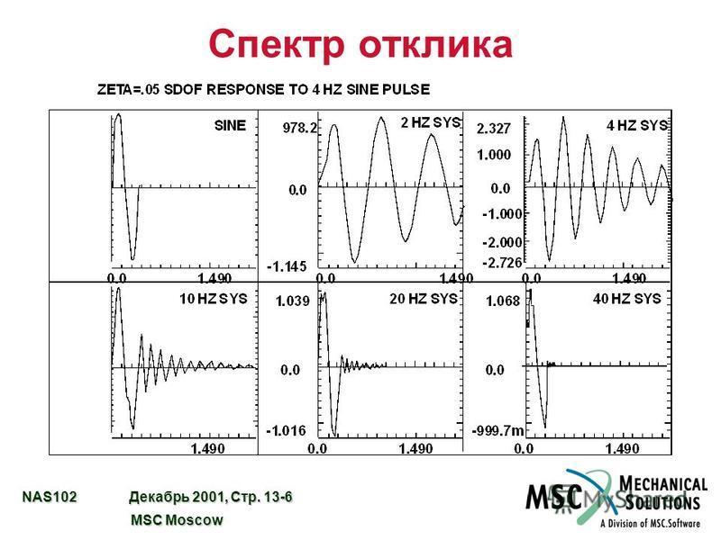 NAS102 Декабрь 2001, Стр. 13-6 MSC Moscow MSC Moscow Спектр отклика